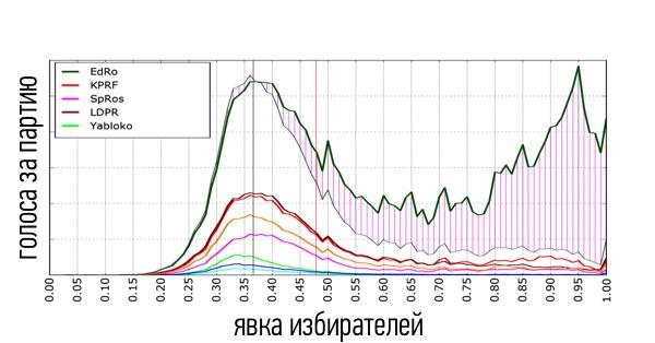 Результаты выборов в Госдуму РФ 2016