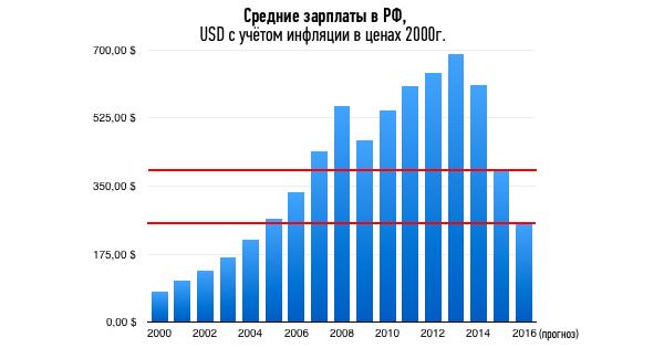 Средние зарплаты в РФ