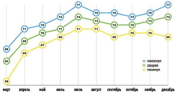 Прогноз курса доллара на 2015 год график
