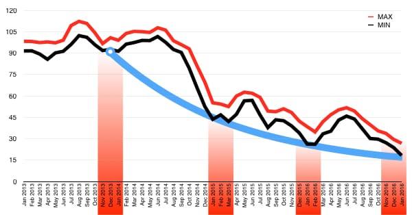 Цена на нефть прогноз