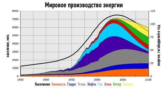 Производство энергии по видам и годам