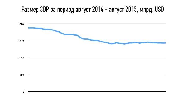 Изменение золотовалютных резервов за 2014-2015