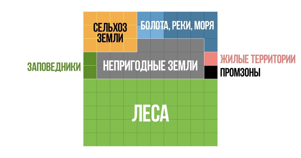 территория Российской Федерации по типам земель