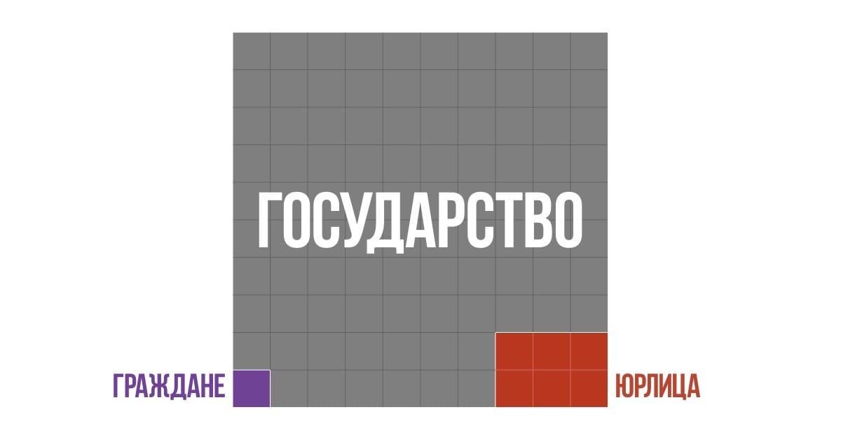Территория России по форме собственности