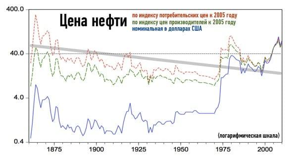 История цен на нефть с учётом инфляции