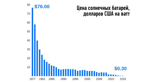 Стоимость солнечных батарей в расчёте на ватт