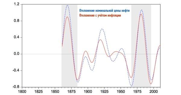 Циклическое изменение цен на нефть