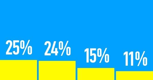 25% за Порошенко
