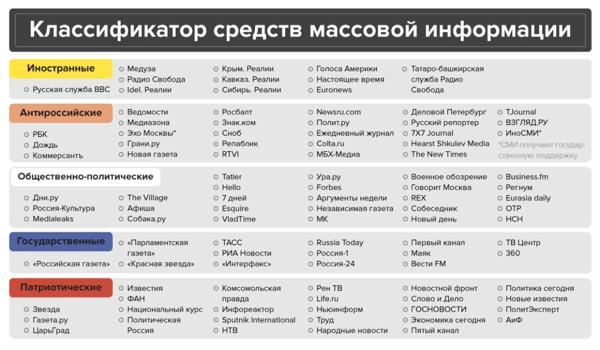 Классификатор СМИ