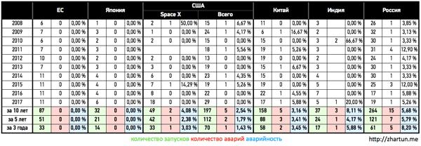 Статистика аварий запусков ракет-носителей по странам