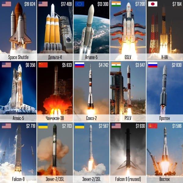 Стоимость вывода килограмма груза на орбиту разными ракетами-носителями