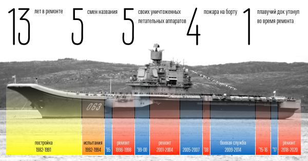 Проклятье Адмирала Кузнецова