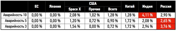 Сводная статистика по аварийности космических запусков